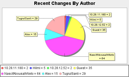 Recent Changes By Author.png